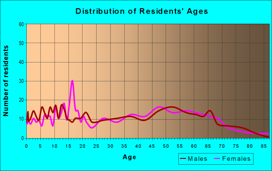 Age and Sex of Residents in zip code 37829