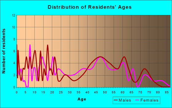Age and Sex of Residents in zip code 37845