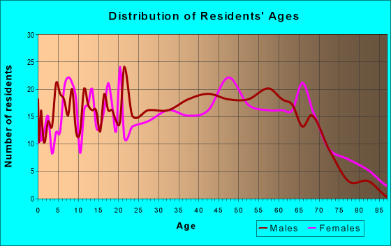 Age and Sex of Residents in zip code 37852