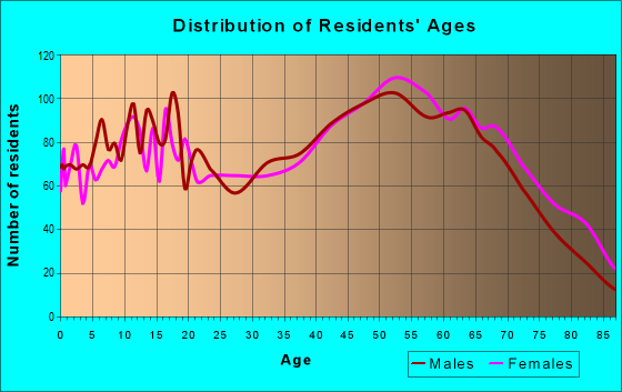 Age and Sex of Residents in zip code 37854