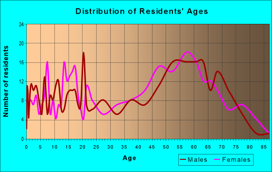 Age and Sex of Residents in zip code 37866