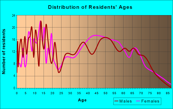 Age and Sex of Residents in zip code 37872