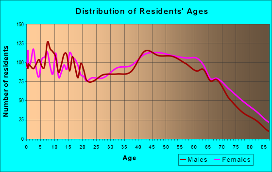 Age and Sex of Residents in zip code 37874