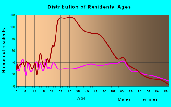 Age and Sex of Residents in zip code 37887