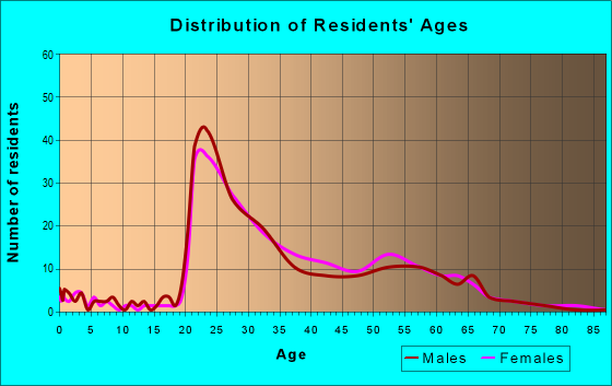 Age and Sex of Residents in zip code 37902