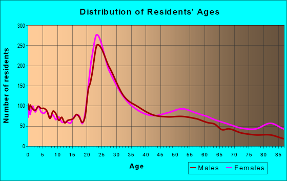 Age and Sex of Residents in zip code 37909