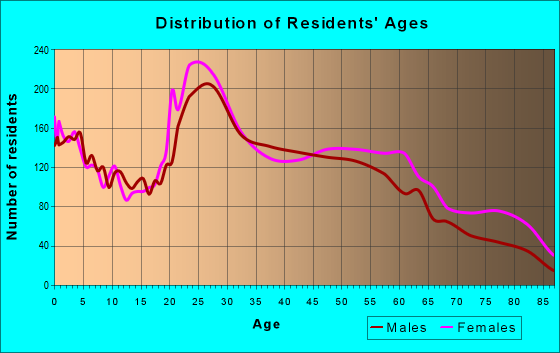 Age and Sex of Residents in zip code 37912