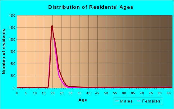 Age and Sex of Residents in zip code 37916