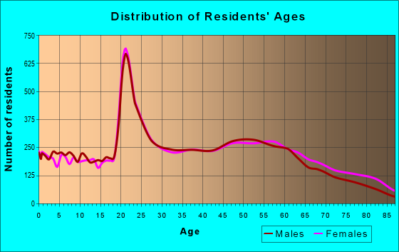 Age and Sex of Residents in zip code 37920
