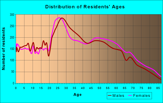Age and Sex of Residents in zip code 37923