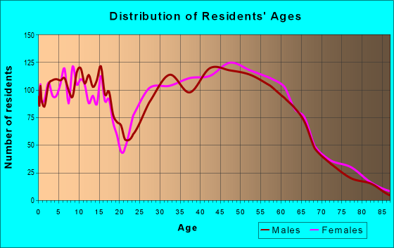 Age and Sex of Residents in zip code 37932