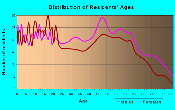 Age and Sex of Residents in zip code 38008