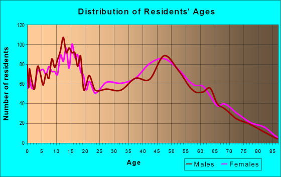 Age and Sex of Residents in zip code 38011