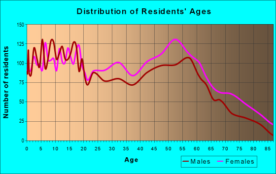 Age and Sex of Residents in zip code 38012