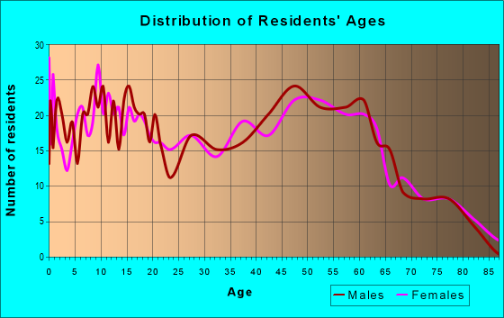 Age and Sex of Residents in zip code 38015