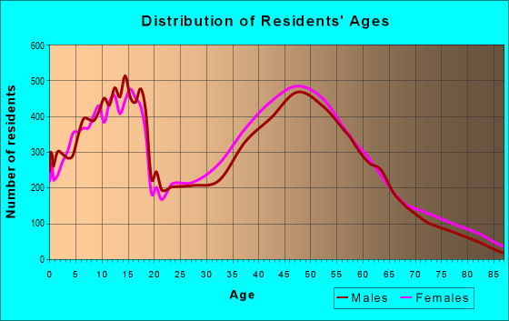 Age and Sex of Residents in zip code 38017