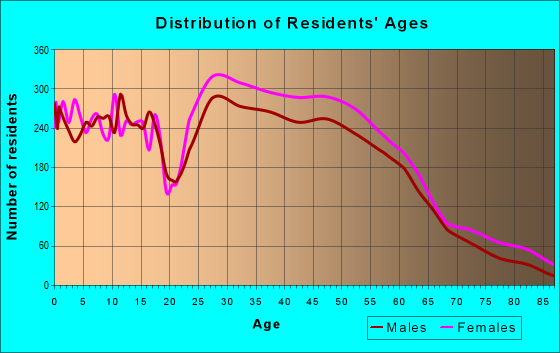 Age and Sex of Residents in zip code 38018