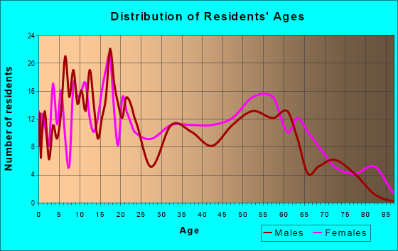 Age and Sex of Residents in zip code 38039