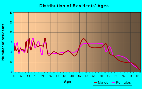 Age and Sex of Residents in zip code 38057