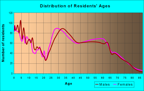 Age and Sex of Residents in zip code 38060