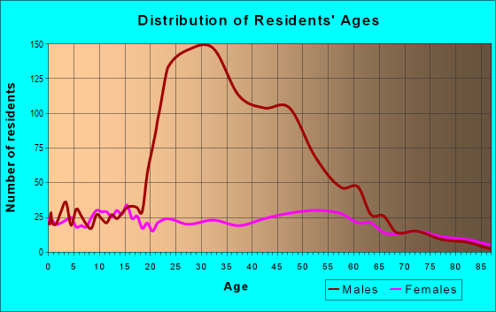 Age and Sex of Residents in zip code 38075