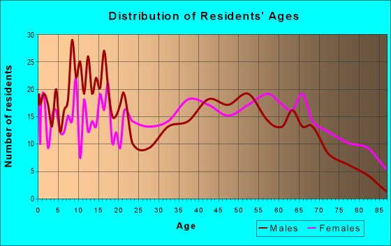 Age and Sex of Residents in zip code 38080