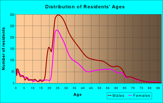 Age and Sex of Residents in zip code 38103