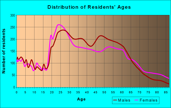 Age and Sex of Residents in zip code 38104