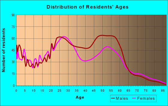 Age and Sex of Residents in zip code 38105