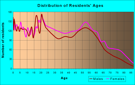 Age and Sex of Residents in zip code 38107
