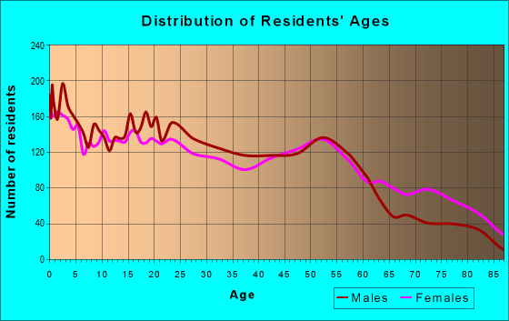 Age and Sex of Residents in zip code 38108