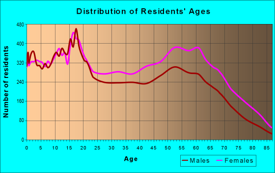 Age and Sex of Residents in zip code 38109