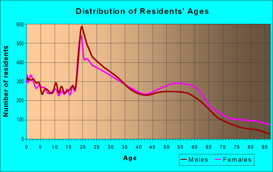Age and Sex of Residents in zip code 38111