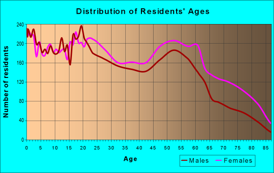 Age and Sex of Residents in zip code 38114