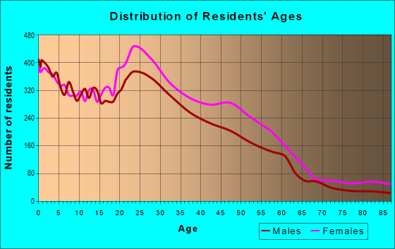 Age and Sex of Residents in zip code 38115