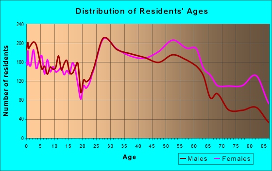 Age and Sex of Residents in zip code 38117