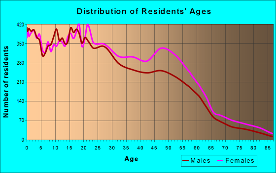 Age and Sex of Residents in zip code 38118