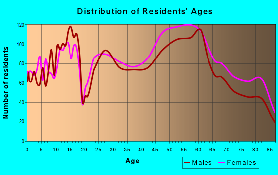 Age and Sex of Residents in zip code 38120