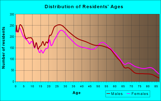 Age and Sex of Residents in zip code 38122