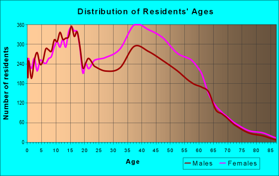 Age and Sex of Residents in zip code 38125
