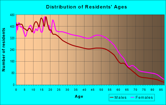 Age and Sex of Residents in zip code 38128