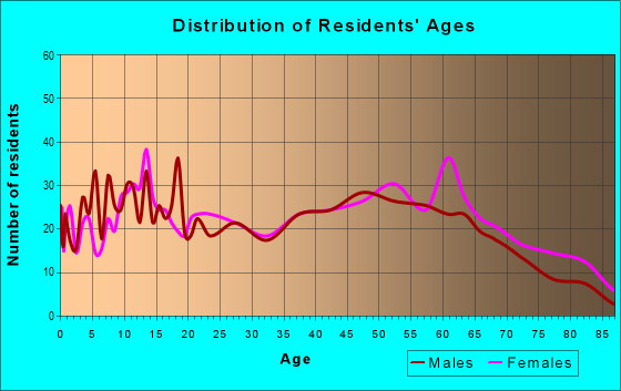 Age and Sex of Residents in zip code 38230