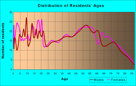 Age and Sex of Residents in zip code 38233