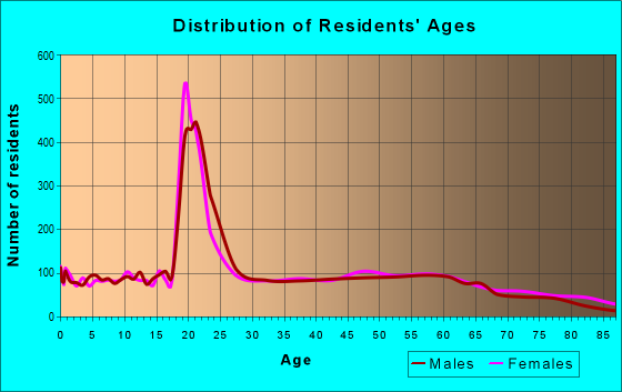 Age and Sex of Residents in zip code 38237