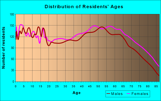 Age and Sex of Residents in zip code 38242