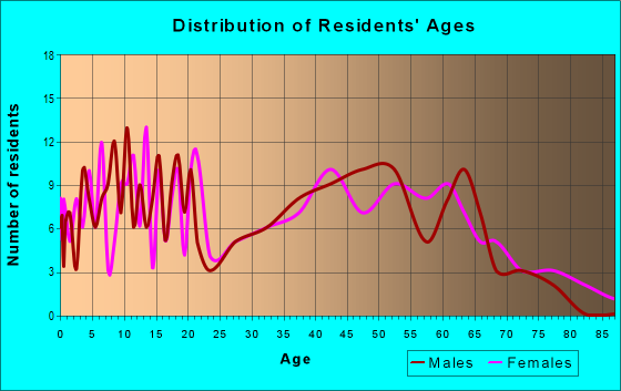 Age and Sex of Residents in zip code 38253