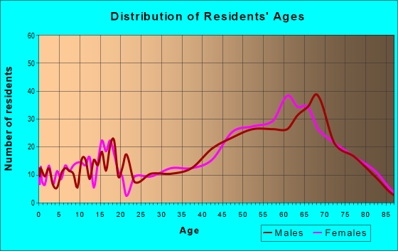 Age and Sex of Residents in zip code 38256