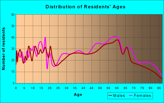 Age and Sex of Residents in zip code 38257