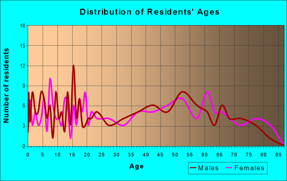 Age and Sex of Residents in zip code 38259