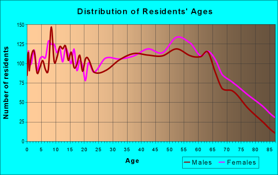 Age and Sex of Residents in zip code 38261